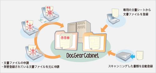 複合機などからスキャンしたファイルを自動でワークフロー申請や取り込みが可能!