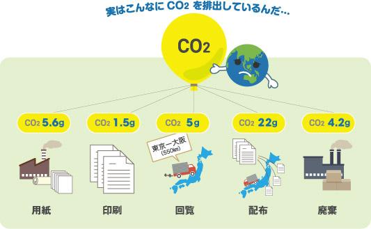 紙文書での決裁のCO2排出量は?
